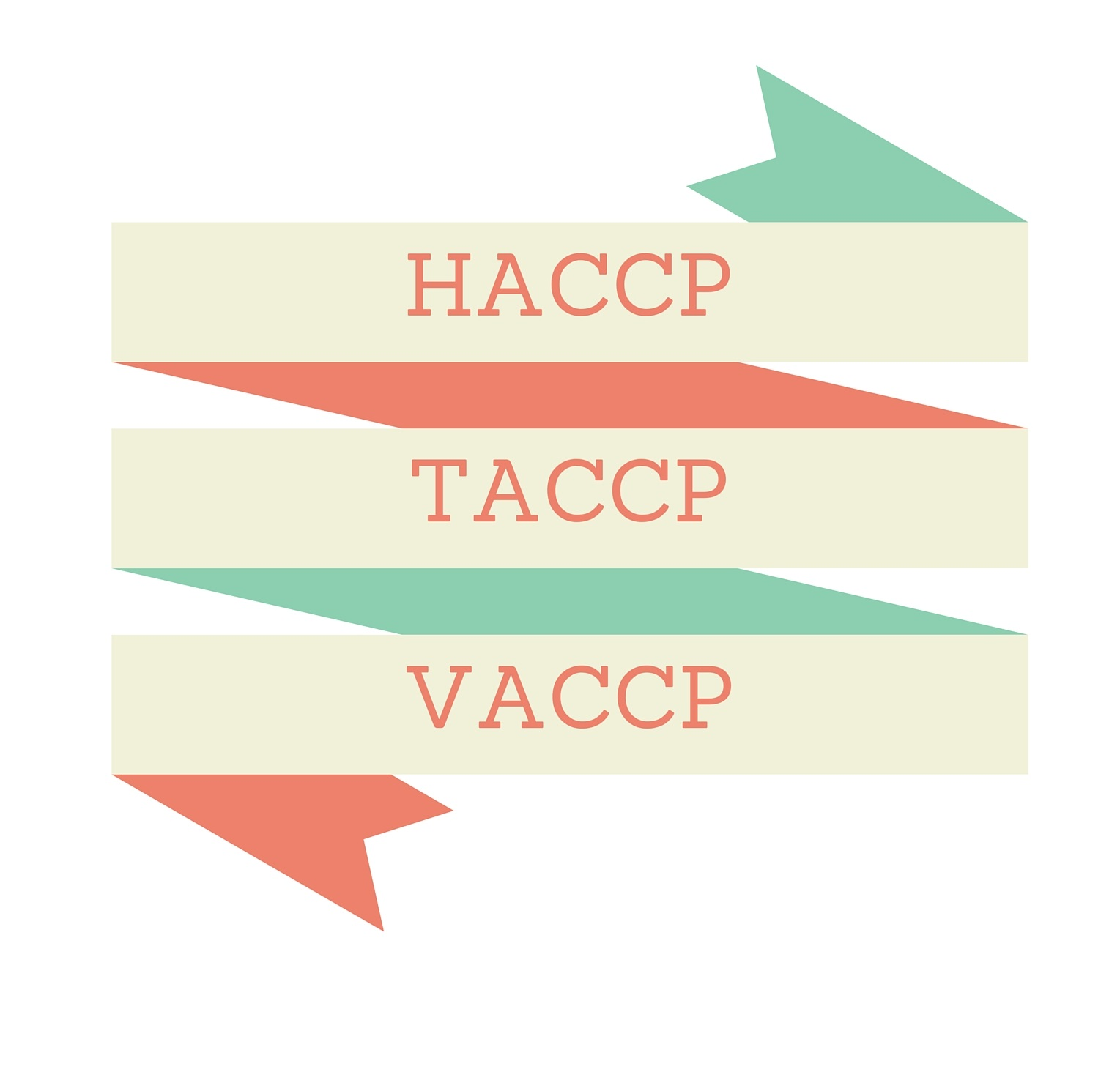 HACCP, TACCP, VACCP – what's the difference?