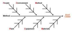 Root Cause Fishbone diagram